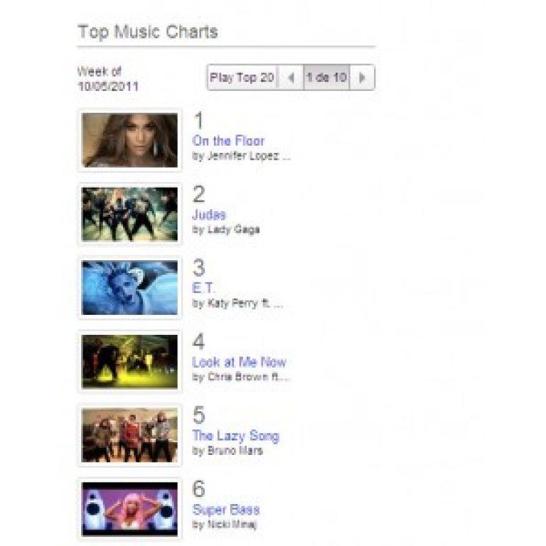 Las 100 canciones más populares de You Tube